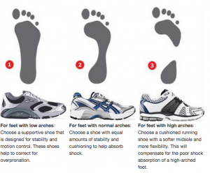 Comparison of 3 Types of Running Shoes